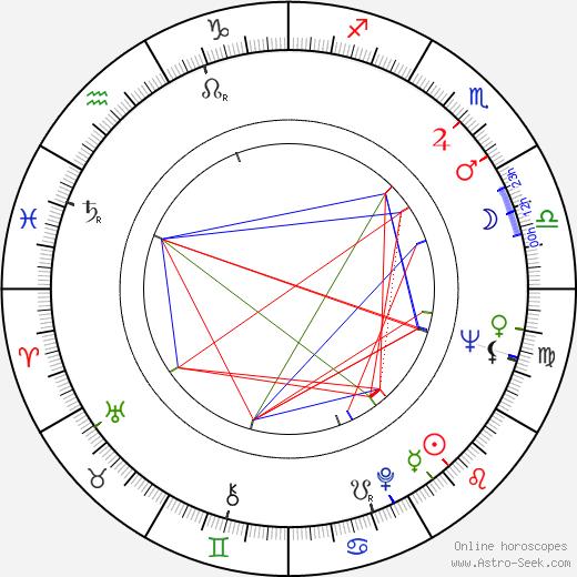 Marta Kadlečíková birth chart, Marta Kadlečíková astro natal horoscope, astrology