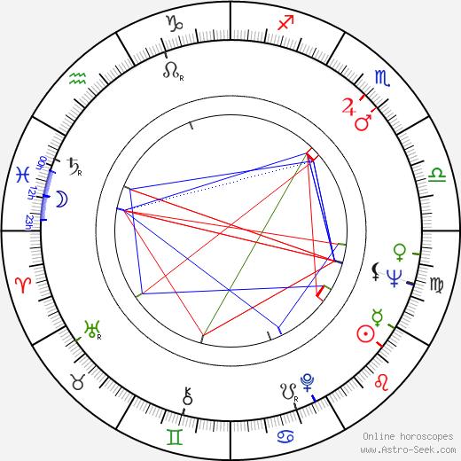 Martin Kurtén astro natal birth chart, Martin Kurtén horoscope, astrology