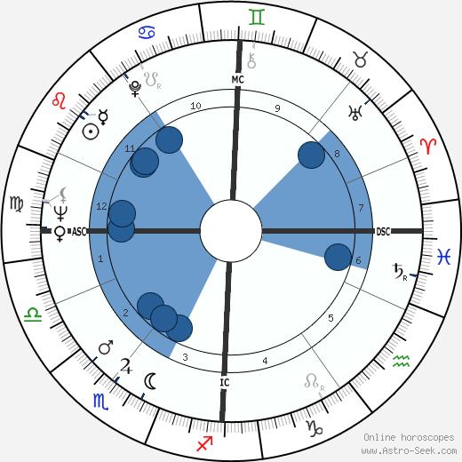 Michael Clark wikipedia, horoscope, astrology, instagram