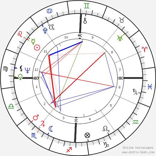 Michael Clark tema natale, oroscopo, Michael Clark oroscopi gratuiti, astrologia