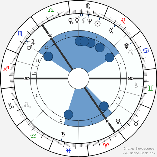 Michael Holroyd wikipedia, horoscope, astrology, instagram