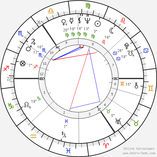Michael Holroyd birth chart, biography, wikipedia 2017, 2018