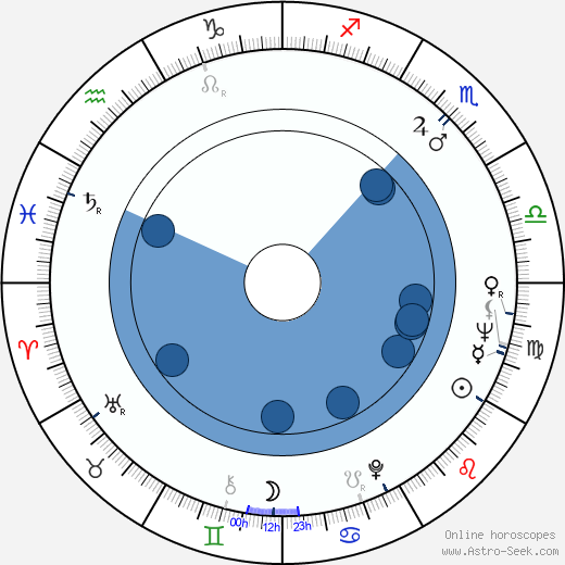 Oľga Zöllnerová wikipedia, horoscope, astrology, instagram