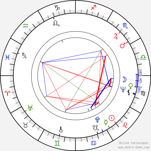 Omero Antonutti birth chart, Omero Antonutti astro natal horoscope, astrology