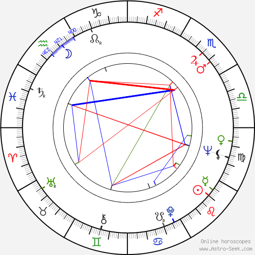 Orin R. Smith birth chart, Orin R. Smith astro natal horoscope, astrology