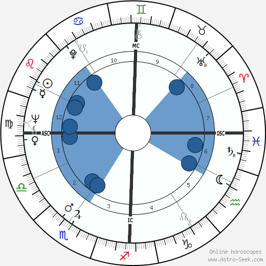 Paul Laffoley wikipedia, horoscope, astrology, instagram