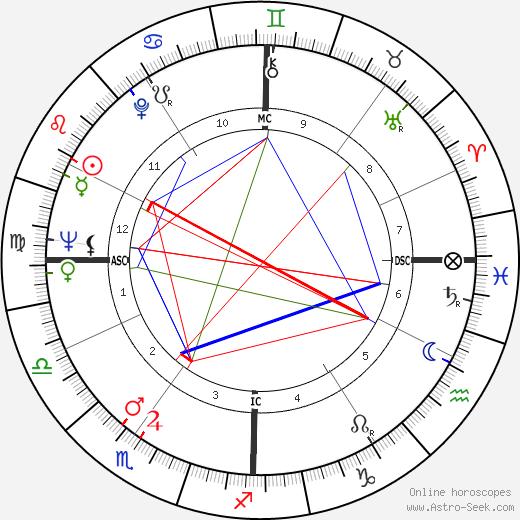 Paul Laffoley tema natale, oroscopo, Paul Laffoley oroscopi gratuiti, astrologia