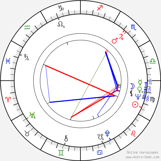 Peter Cartwright birth chart, Peter Cartwright astro natal horoscope, astrology