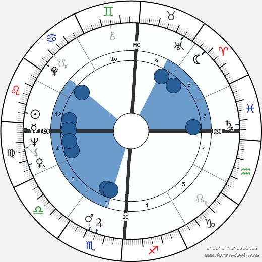 Rafer Johnson wikipedia, horoscope, astrology, instagram