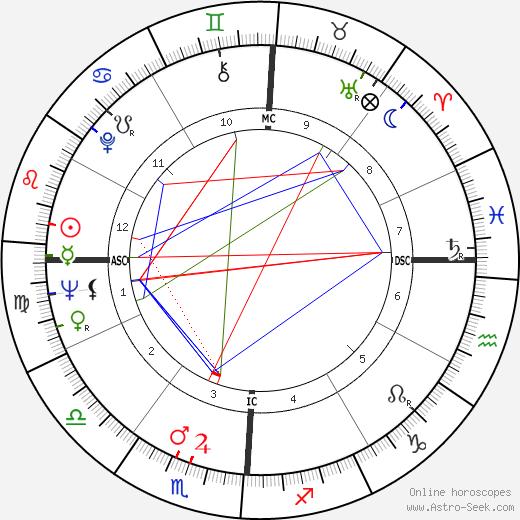 Рафер Джонсон Rafer Johnson день рождения гороскоп, Rafer Johnson Натальная карта онлайн