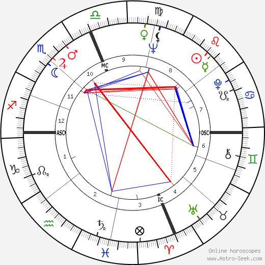 Роланд Кёрк Rahsaan Roland Kirk день рождения гороскоп, Rahsaan Roland Kirk Натальная карта онлайн