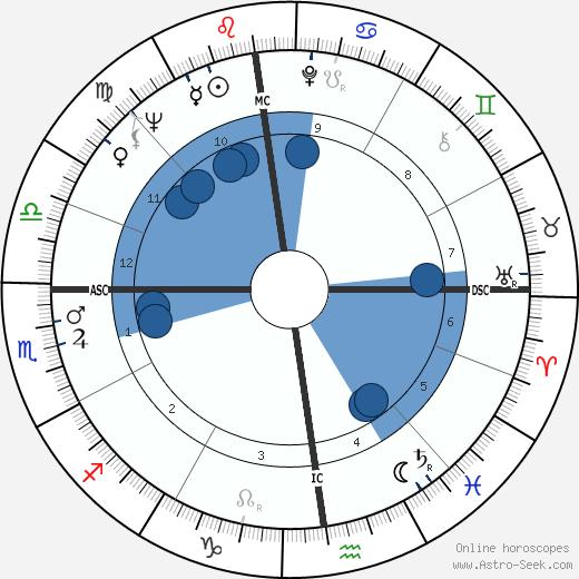 Régine Deforges wikipedia, horoscope, astrology, instagram