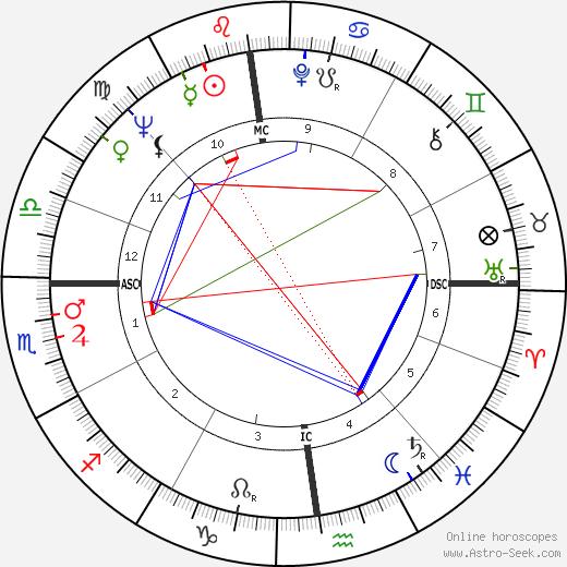 Régine Deforges tema natale, oroscopo, Régine Deforges oroscopi gratuiti, astrologia