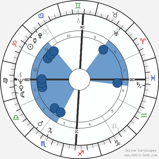 Richard Lamm wikipedia, horoscope, astrology, instagram