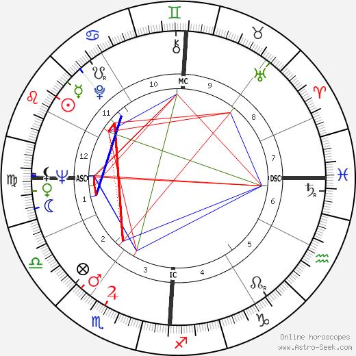 Richard Lamm день рождения гороскоп, Richard Lamm Натальная карта онлайн