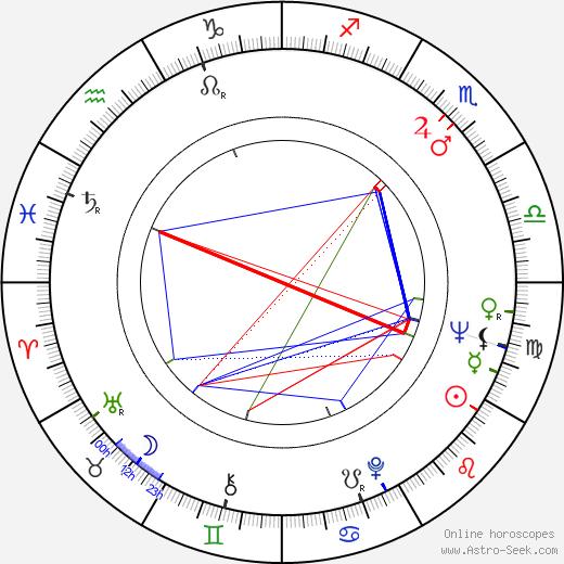 Рон Пол Ron Paul день рождения гороскоп, Ron Paul Натальная карта онлайн