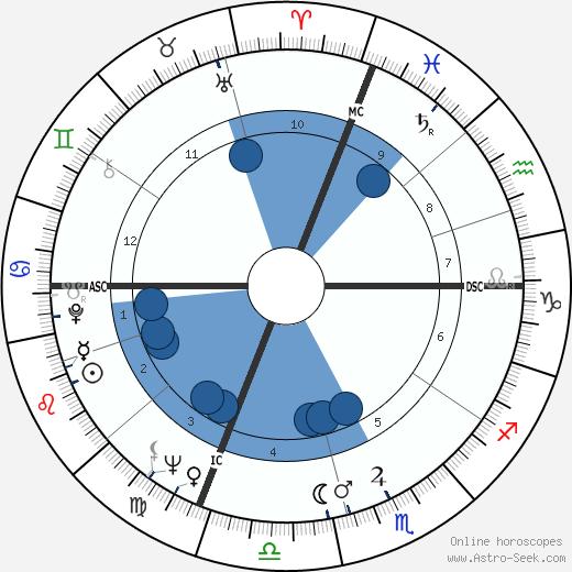 Sally Smart Abbott Harrington wikipedia, horoscope, astrology, instagram