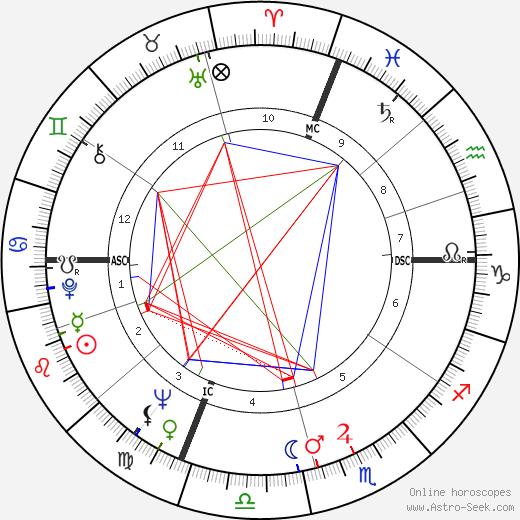 Sally Smart Abbott Harrington astro natal birth chart, Sally Smart Abbott Harrington horoscope, astrology