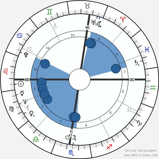 Story Musgrave wikipedia, horoscope, astrology, instagram
