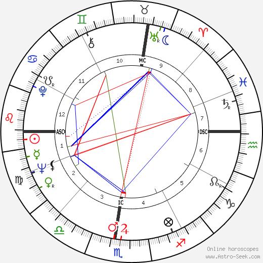 Фрэнклин Стори Масгрейв Story Musgrave день рождения гороскоп, Story Musgrave Натальная карта онлайн