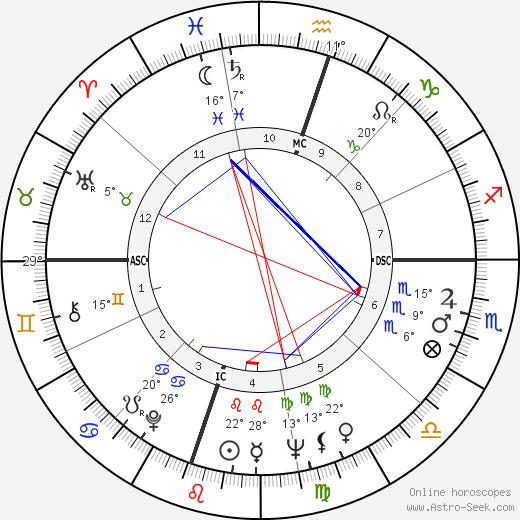 Vernon Jordan birth chart, biography, wikipedia 2019, 2020
