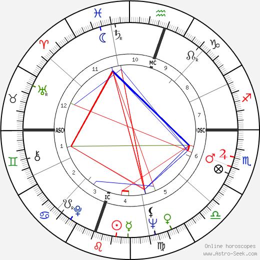 Vernon Jordan birth chart, Vernon Jordan astro natal horoscope, astrology