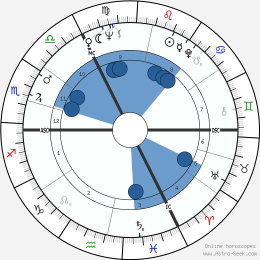 Volker Brandt wikipedia, horoscope, astrology, instagram