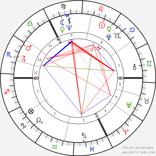 Volker Brandt birth chart, Volker Brandt astro natal horoscope, astrology