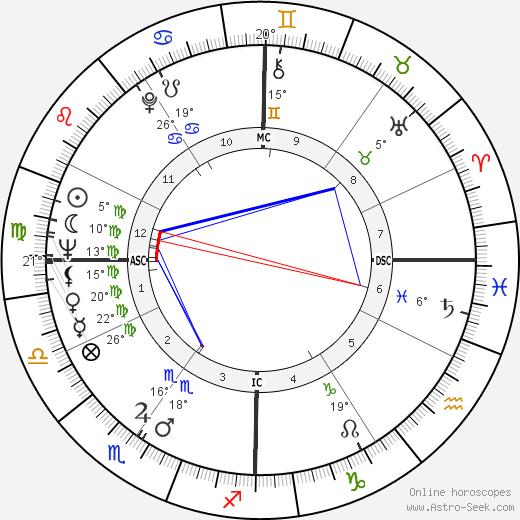 William Friedkin birth chart, biography, wikipedia 2019, 2020