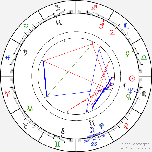 Anthony Page birth chart, Anthony Page astro natal horoscope, astrology