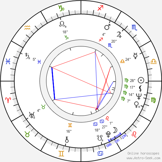 Astrid Štúrová birth chart, biography, wikipedia 2019, 2020
