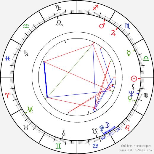 Astrid Štúrová birth chart, Astrid Štúrová astro natal horoscope, astrology
