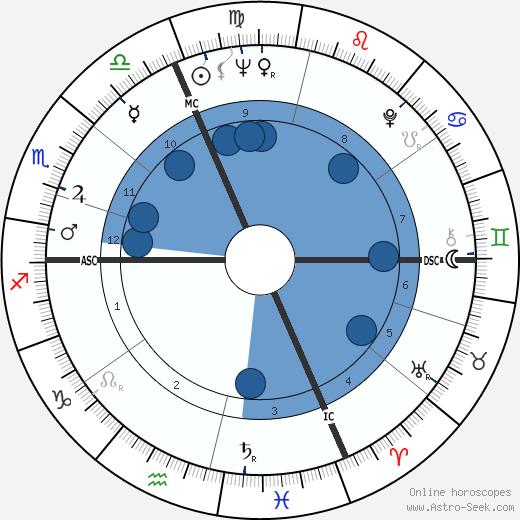 Bernard Monnereau wikipedia, horoscope, astrology, instagram
