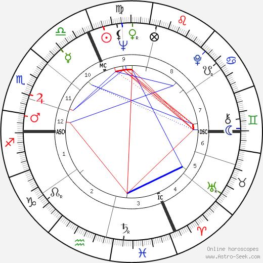 Bernard Monnereau день рождения гороскоп, Bernard Monnereau Натальная карта онлайн