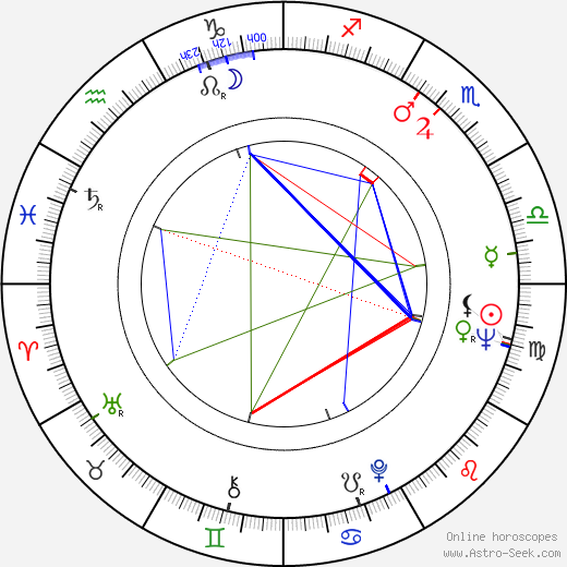 Dana Smutná birth chart, Dana Smutná astro natal horoscope, astrology