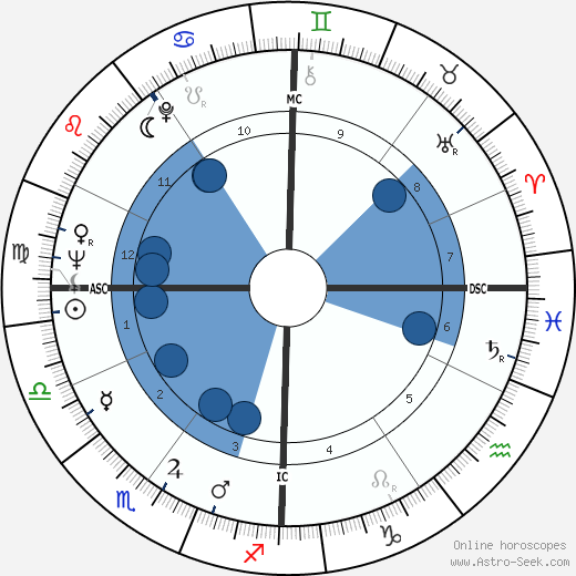 Danilo Kiš wikipedia, horoscope, astrology, instagram