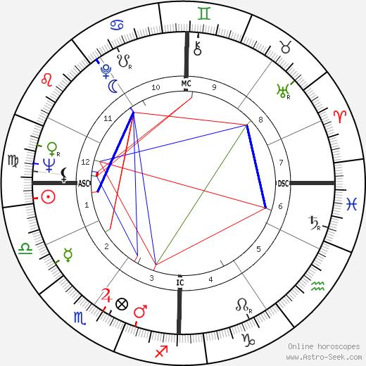 Danilo Kiš tema natale, oroscopo, Danilo Kiš oroscopi gratuiti, astrologia