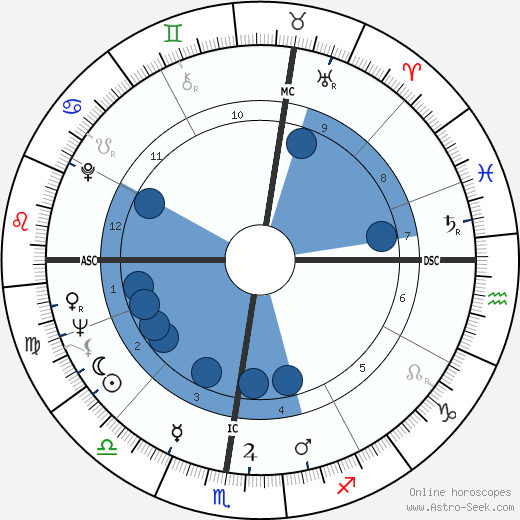 Dante Ghersi wikipedia, horoscope, astrology, instagram