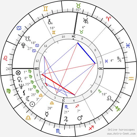 Dante Ghersi birth chart, biography, wikipedia 2019, 2020