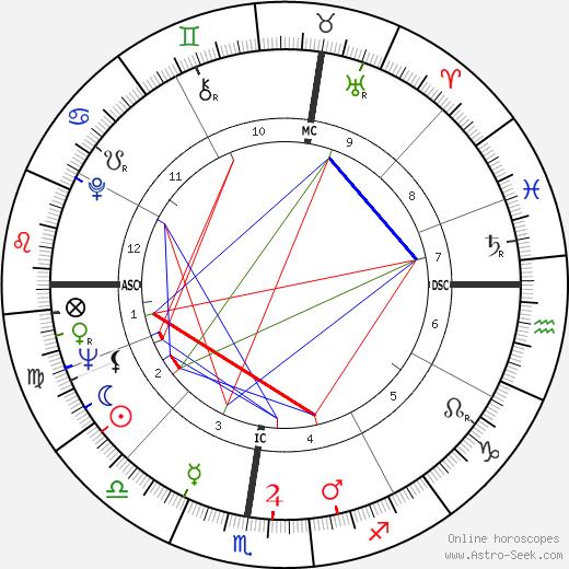 Dante Ghersi день рождения гороскоп, Dante Ghersi Натальная карта онлайн