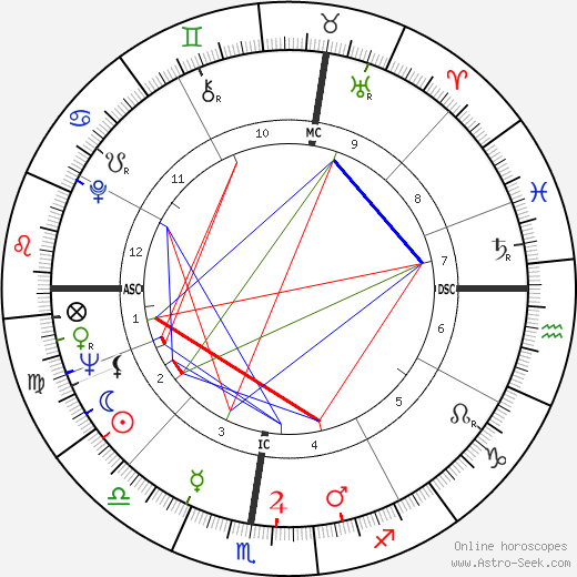 Dante Ghersi birth chart, Dante Ghersi astro natal horoscope, astrology