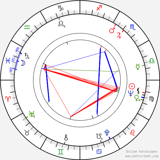 David Macmillan astro natal birth chart, David Macmillan horoscope, astrology