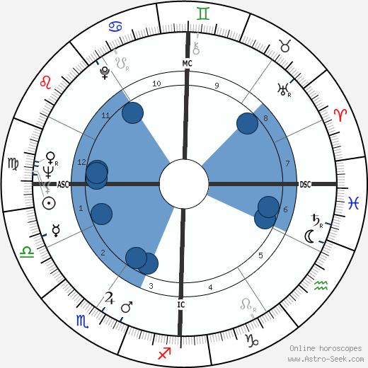 David Starkweather wikipedia, horoscope, astrology, instagram