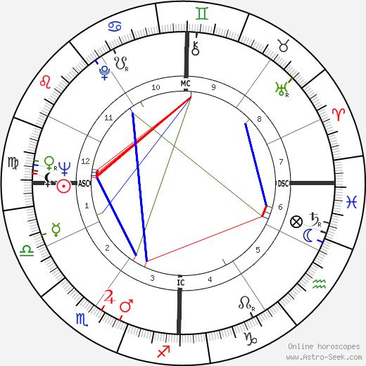 David Starkweather tema natale, oroscopo, David Starkweather oroscopi gratuiti, astrologia