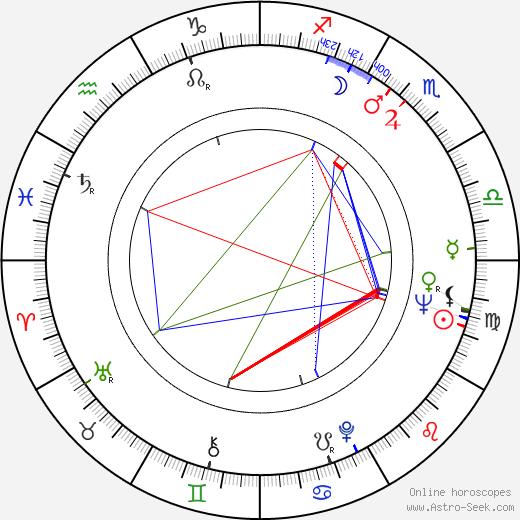 Dieter Hallervorden birth chart, Dieter Hallervorden astro natal horoscope, astrology