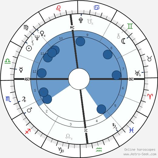 Dimitri wikipedia, horoscope, astrology, instagram