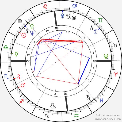 Dimitri день рождения гороскоп, Dimitri Натальная карта онлайн
