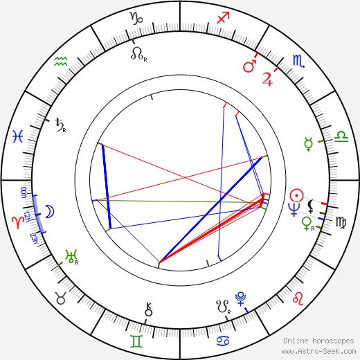 Eva Geislerová birth chart, Eva Geislerová astro natal horoscope, astrology