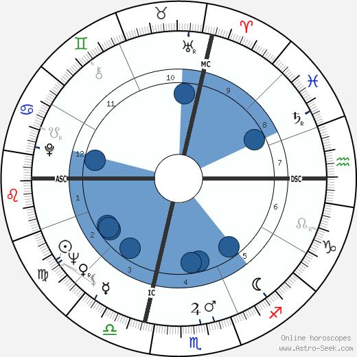 Fabrian W. Bruskewitz wikipedia, horoscope, astrology, instagram