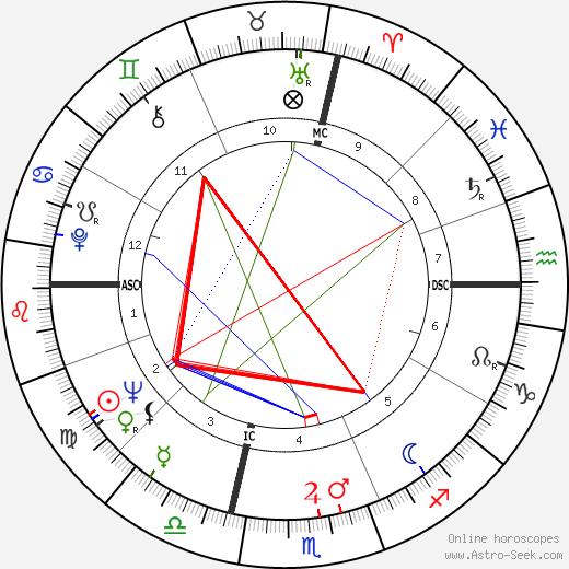 Fabrian W. Bruskewitz день рождения гороскоп, Fabrian W. Bruskewitz Натальная карта онлайн